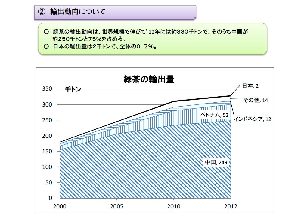 引用:京都府_緑茶の輸出量_2012